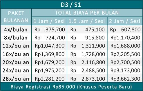 biaya les mahasiswa S1 Jogja