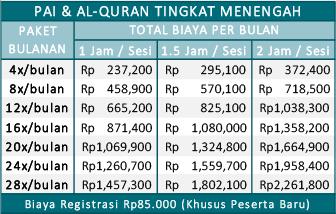 biaya les Al-Quran tingkat menengah jogja